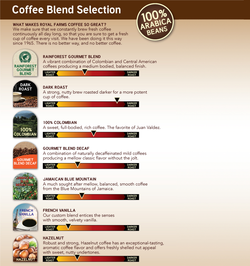 Royal Farms Coffee Blend Selections.
